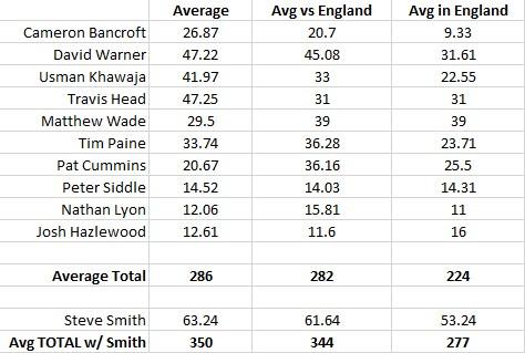 Australia Ashes Averages