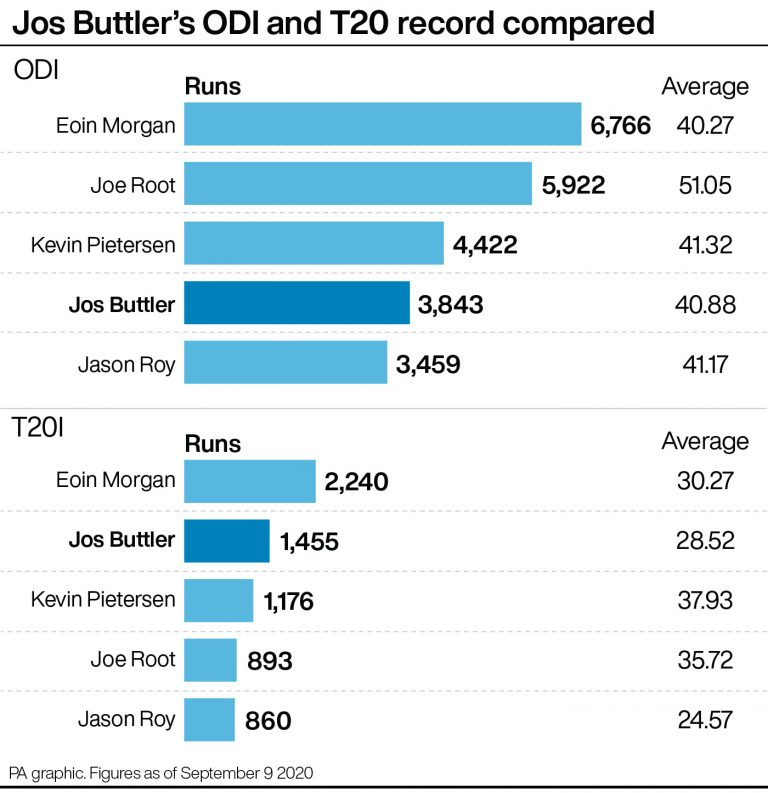 A look at how Jos Buttler compares to some of England other greatest white-ball players (PA Graphics)