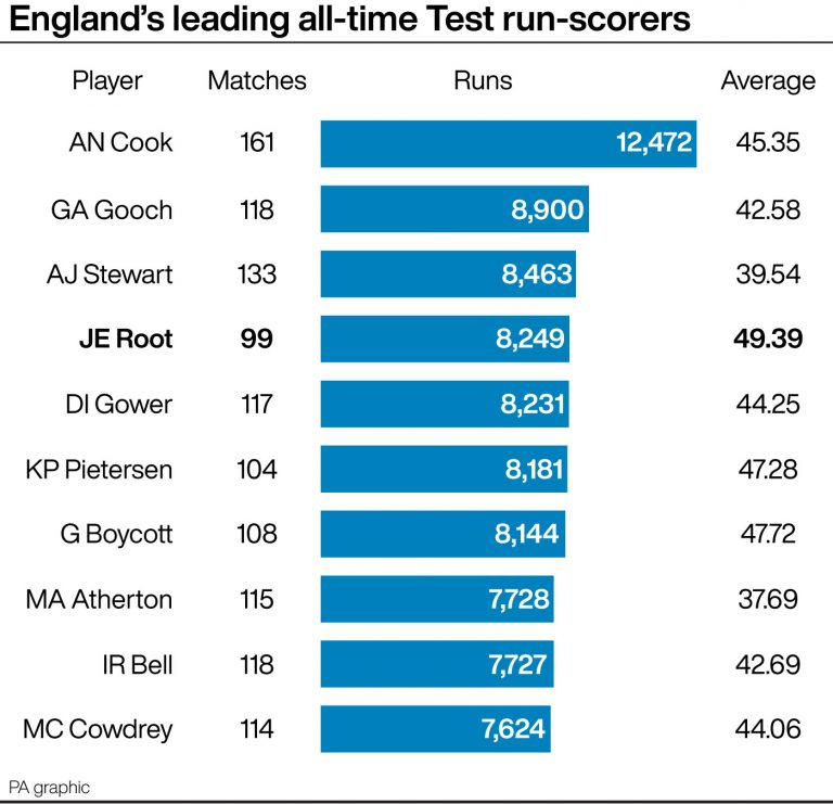 England's all-time leading Test run-scorers