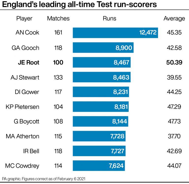 England's top 10 Test run-scorers