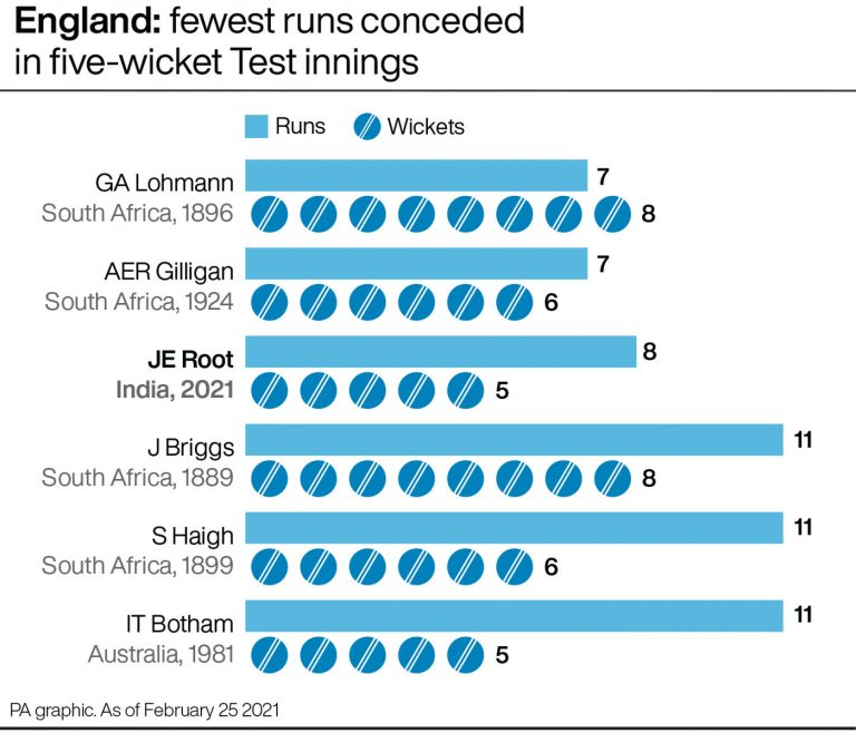 Fewest runs conceded by an England bowler taking five or more wickets in an innings