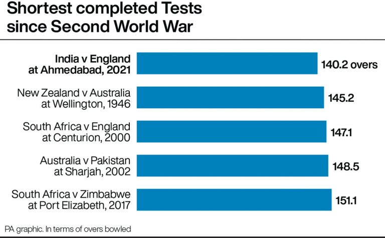 Shortest Test matches
