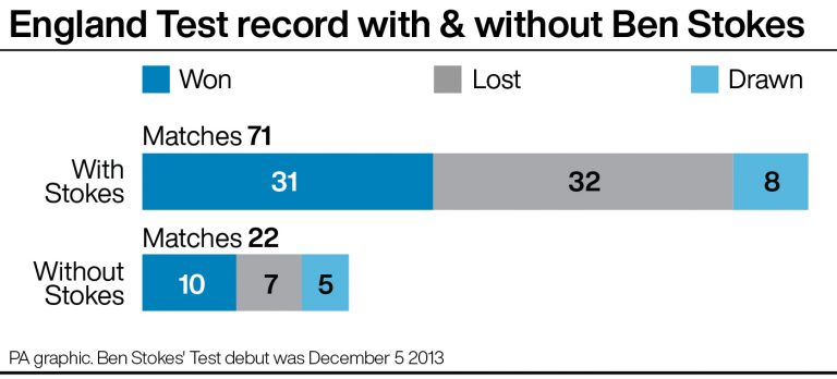 England's Test record with & without Ben Stokes since his debut