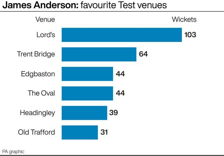 James Anderson: Favourite Test venues