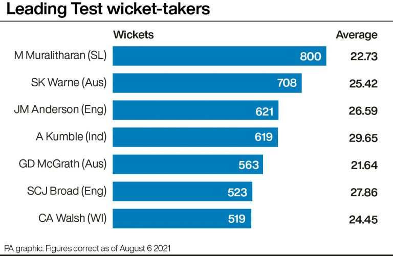 Leading Test wicket-takers